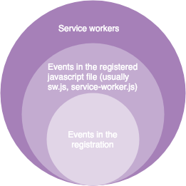 Service worker types of events